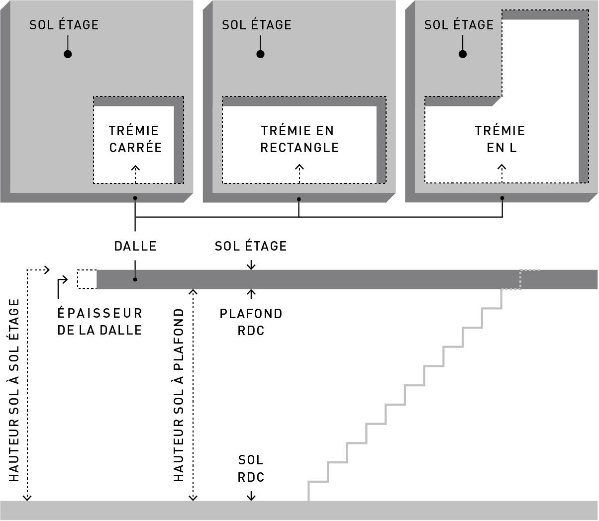 emplacement d'un escalier