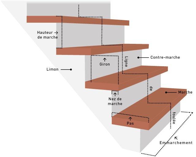 composition d'une marche d'escalier